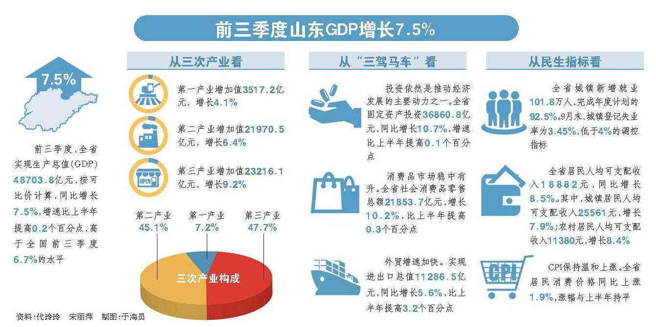 3季度gdp_中国3季度gdp增4.9
